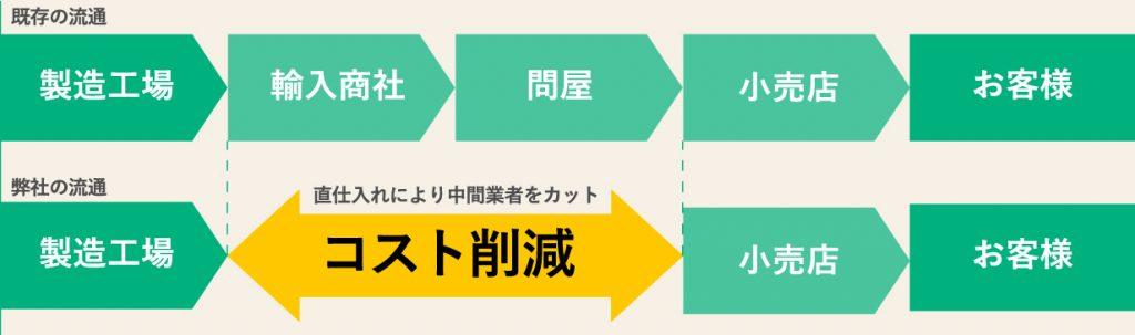 業務スーパーの流通経路
