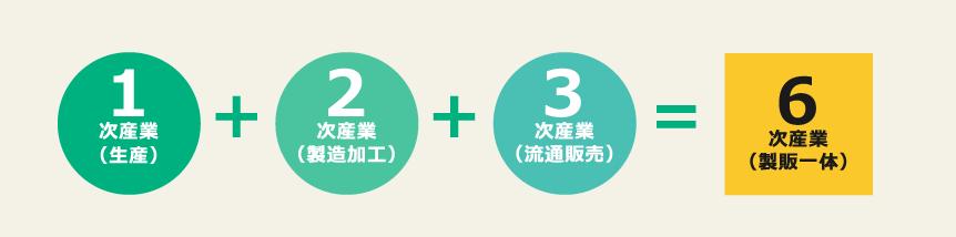 業務スーパーの第六次産業