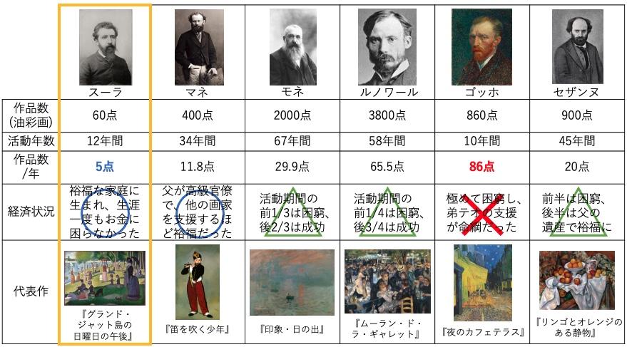 印象派の画家たちの経済状況と制作点数の相関関係